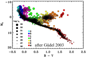 X-ray luminosity along H/R diagram.